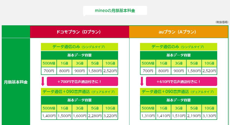 引用元:mineo公式サイト料金プランキャプチャ